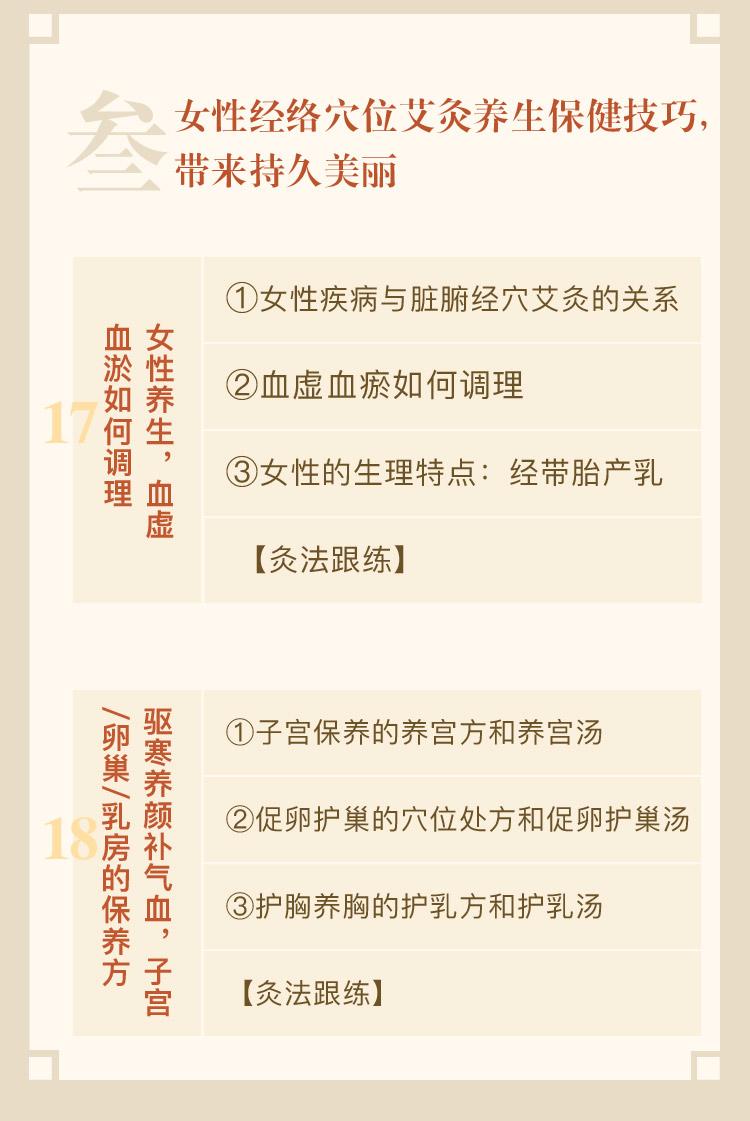 冬病夏治,中医艾灸养生术订阅页_14